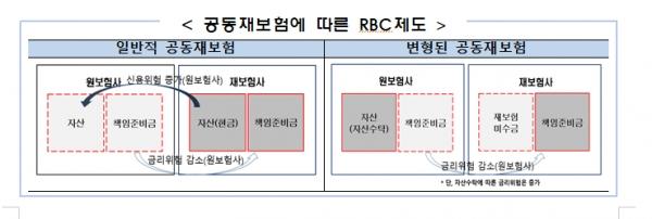 [자료=금융감독원]