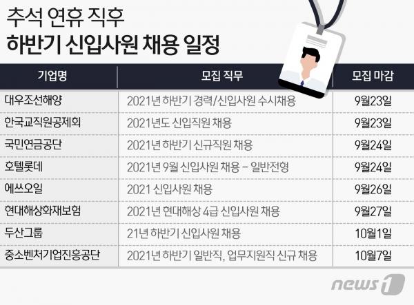 주요 기업들 하반기 채용일정. /뉴스1